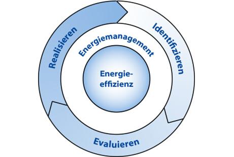 Schemata Energieeffizienz